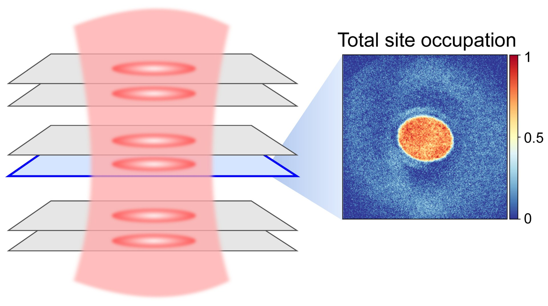 Das System: Ein Kristallgitter aus Licht fängt Atome in mehreren Doppelschichten ein.