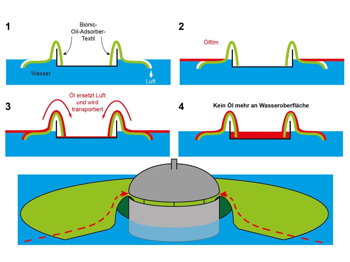 Lautlos und effizient entfernt der bionische Ölsammler