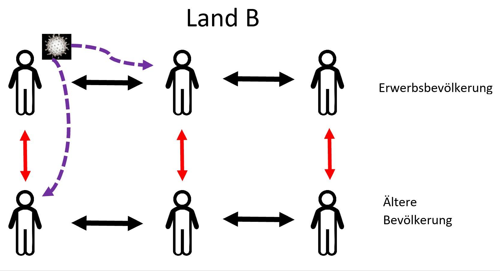 Land B: