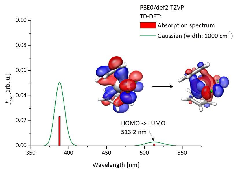 Berechnetes Absorptionsspektrum des Titanocendichlorids