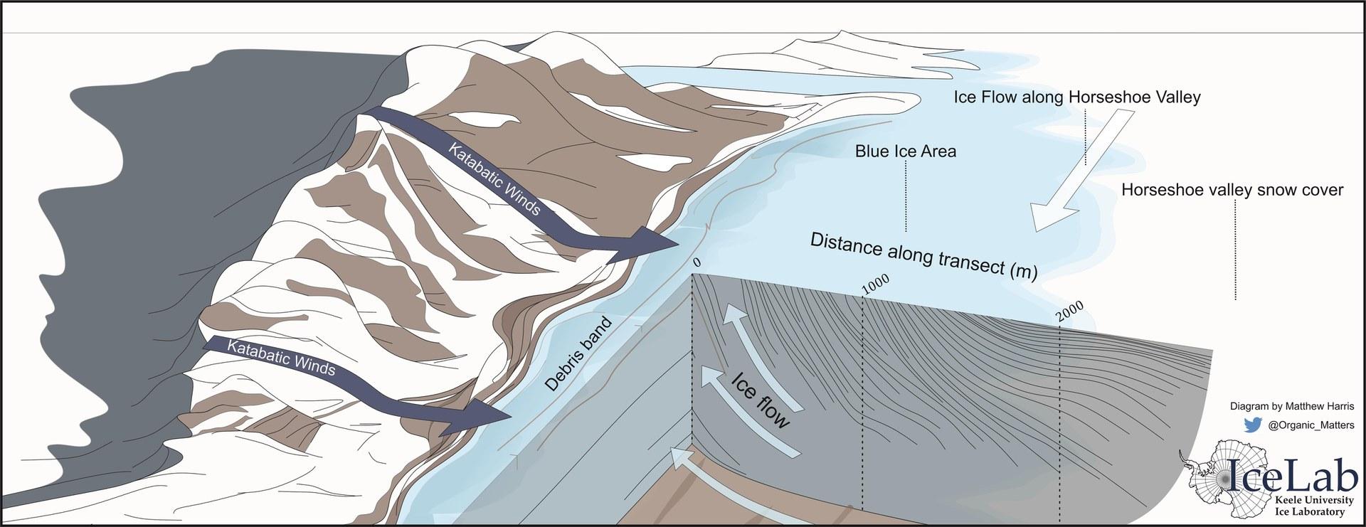 Die Grafik zeigt das Gebirge der Patriot Hills (links)