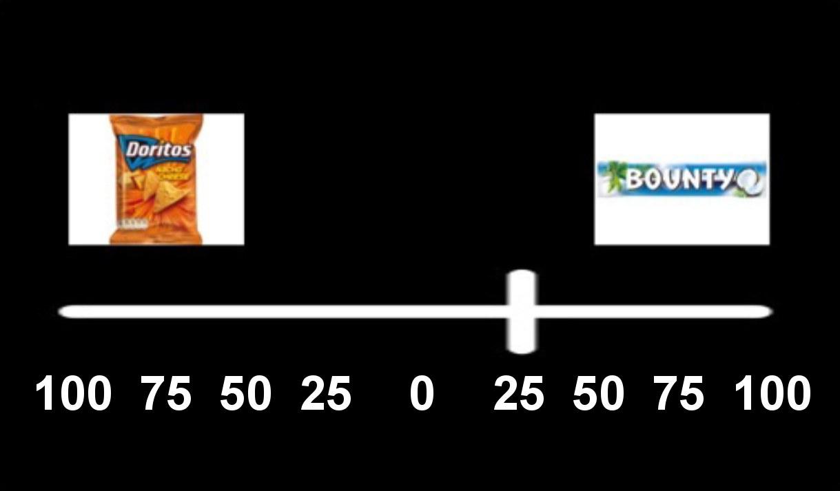 Die Teilnehmer mussten sich zwischen zwei verschiedenen Snacks entscheiden: