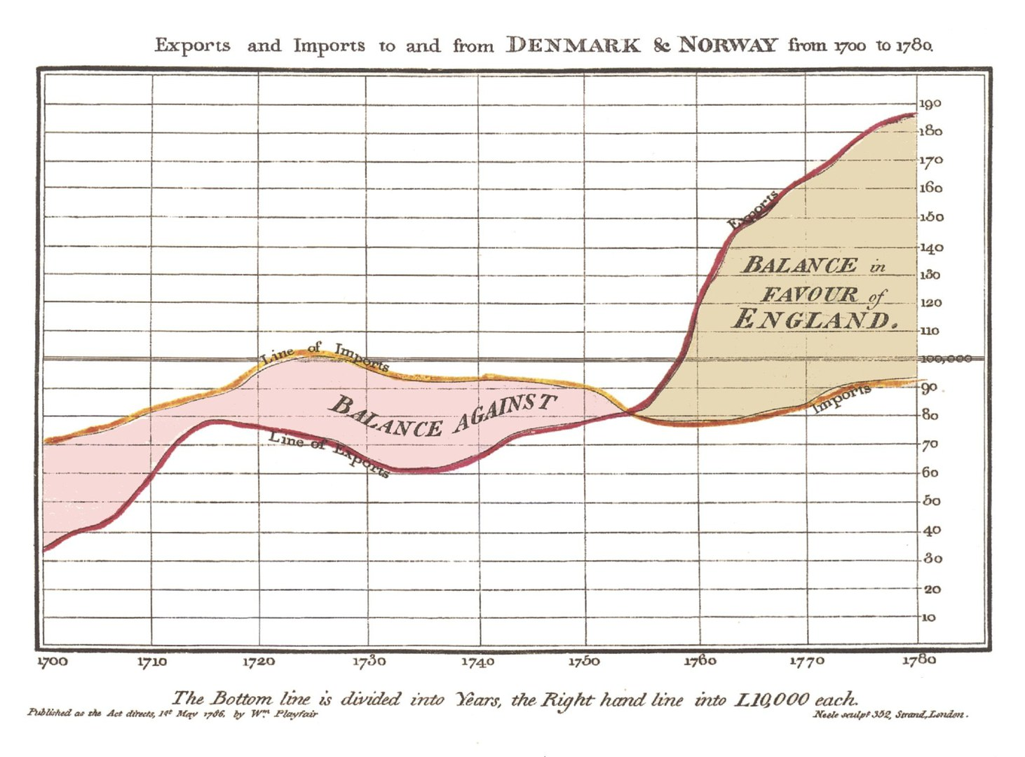 Visualisierung ökonomischer Verhältnisse