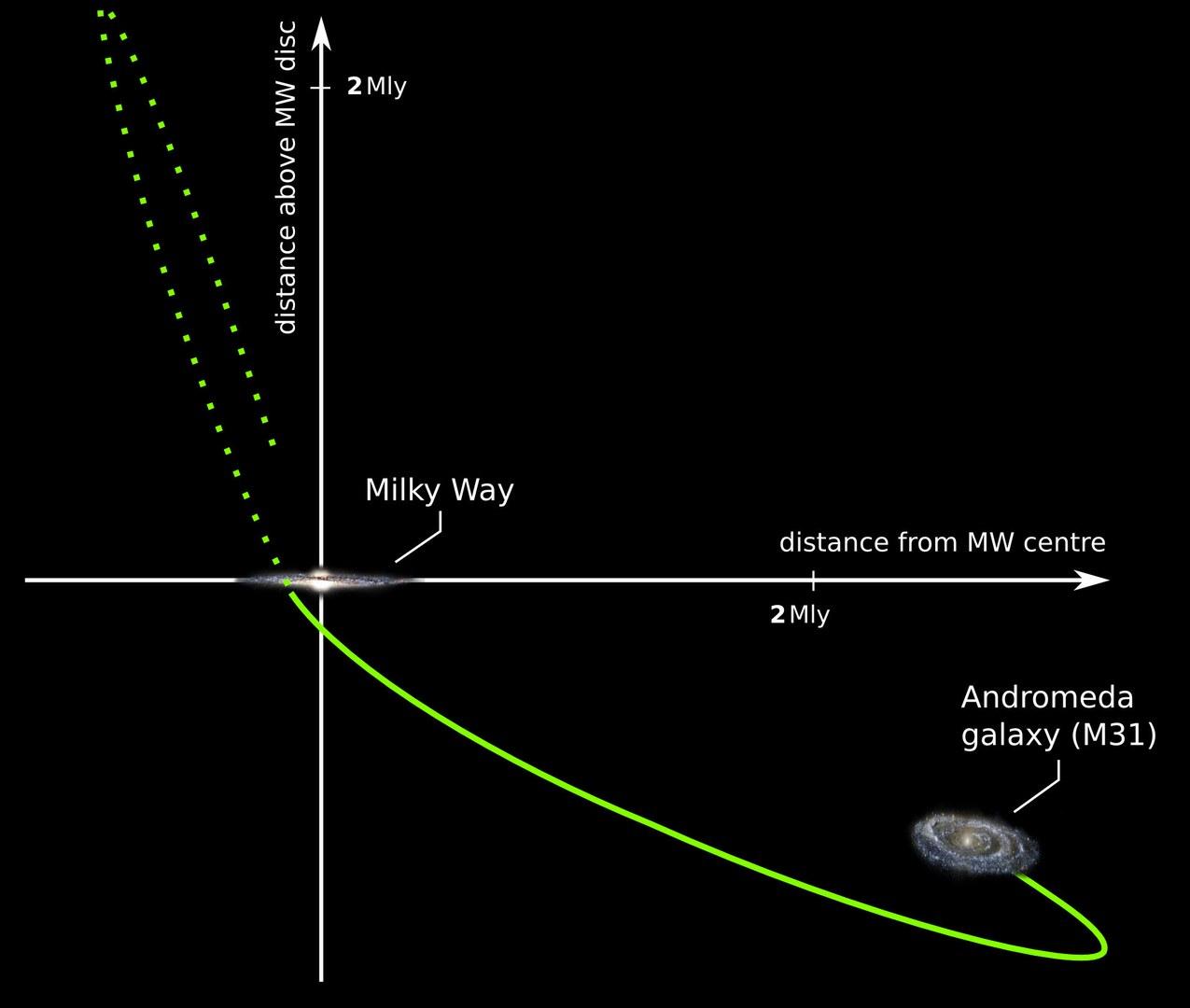 Das schematische Diagramm zeigt,