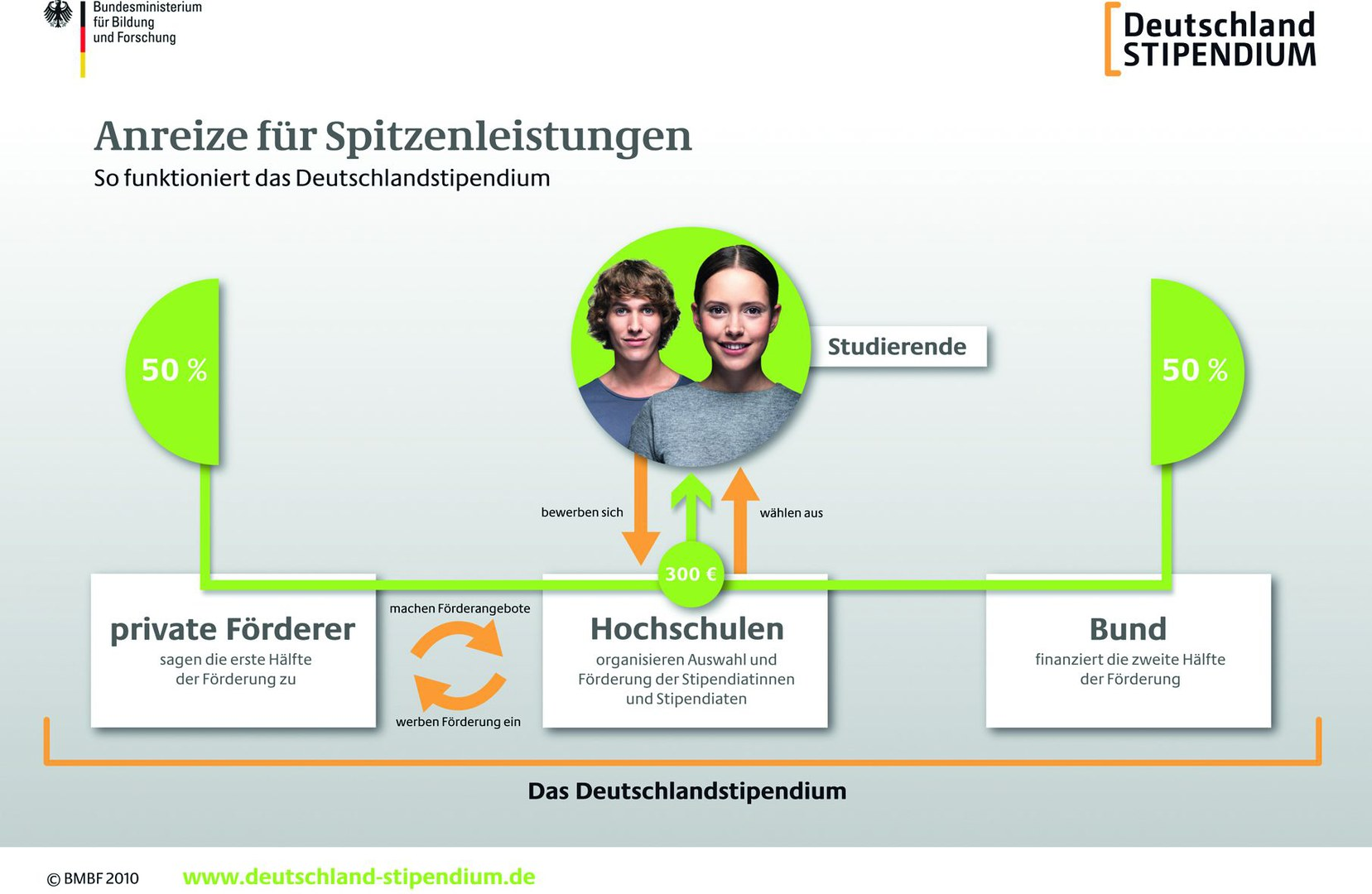 Deutschlandstipendium_Infografik.jpg