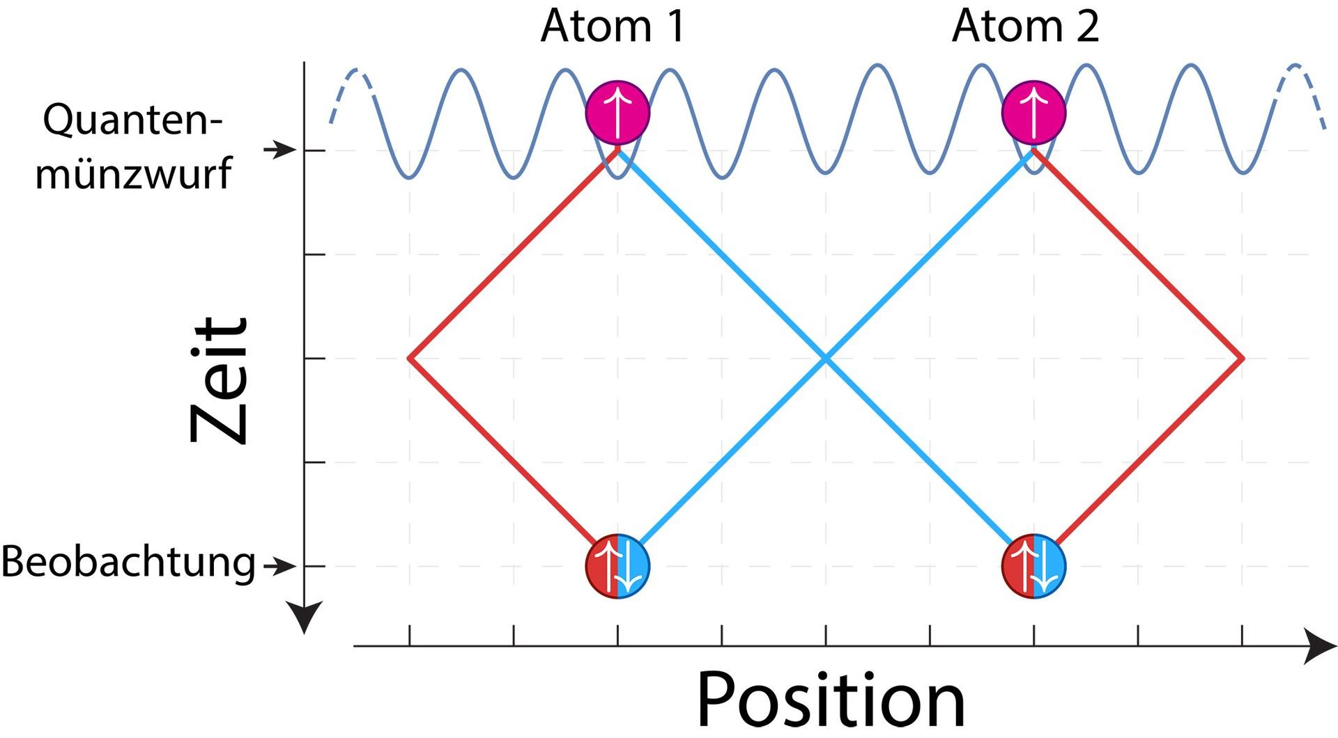 Zwei zu Beginn an verschiedenen Orten vorbereitete Atome