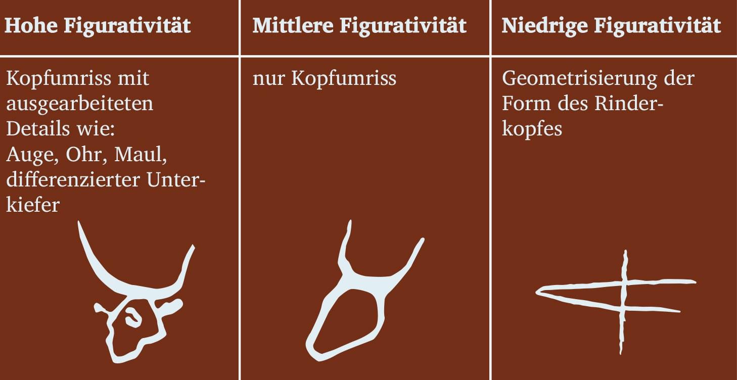 Wie aus einem Tiersymbol ein Buchstabe wird: