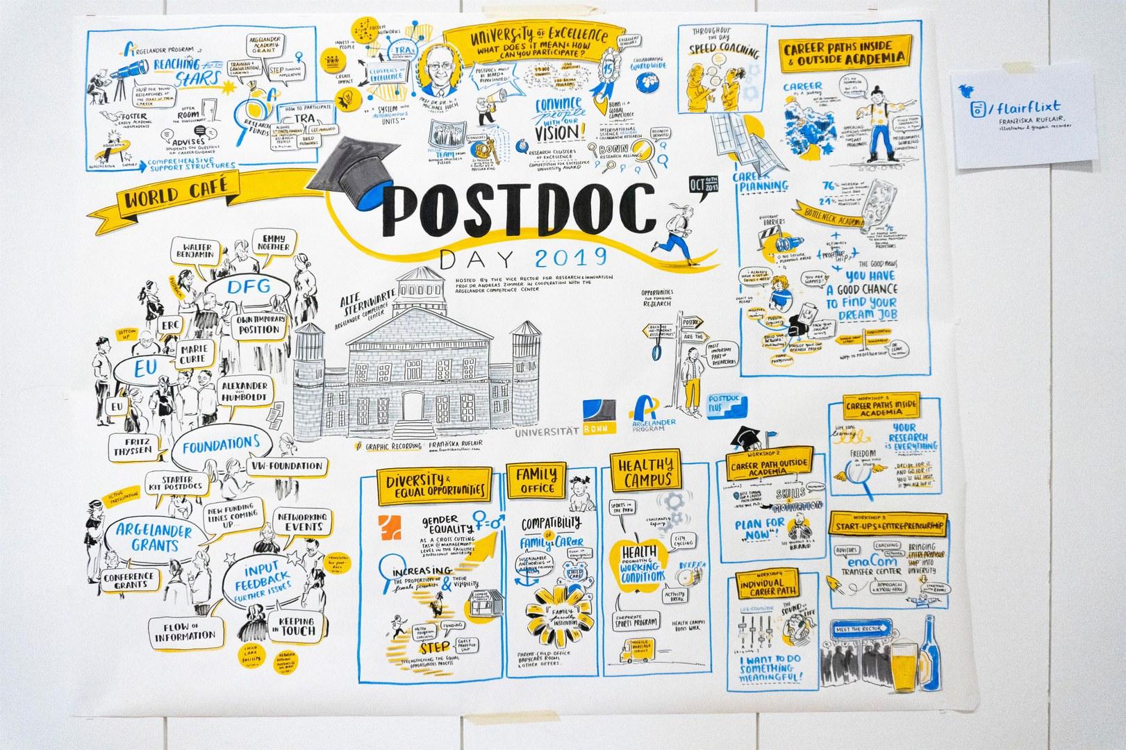 Postdoc Day 2019