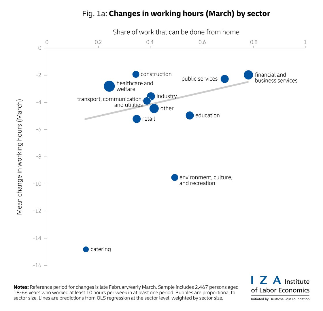 The change in working hours