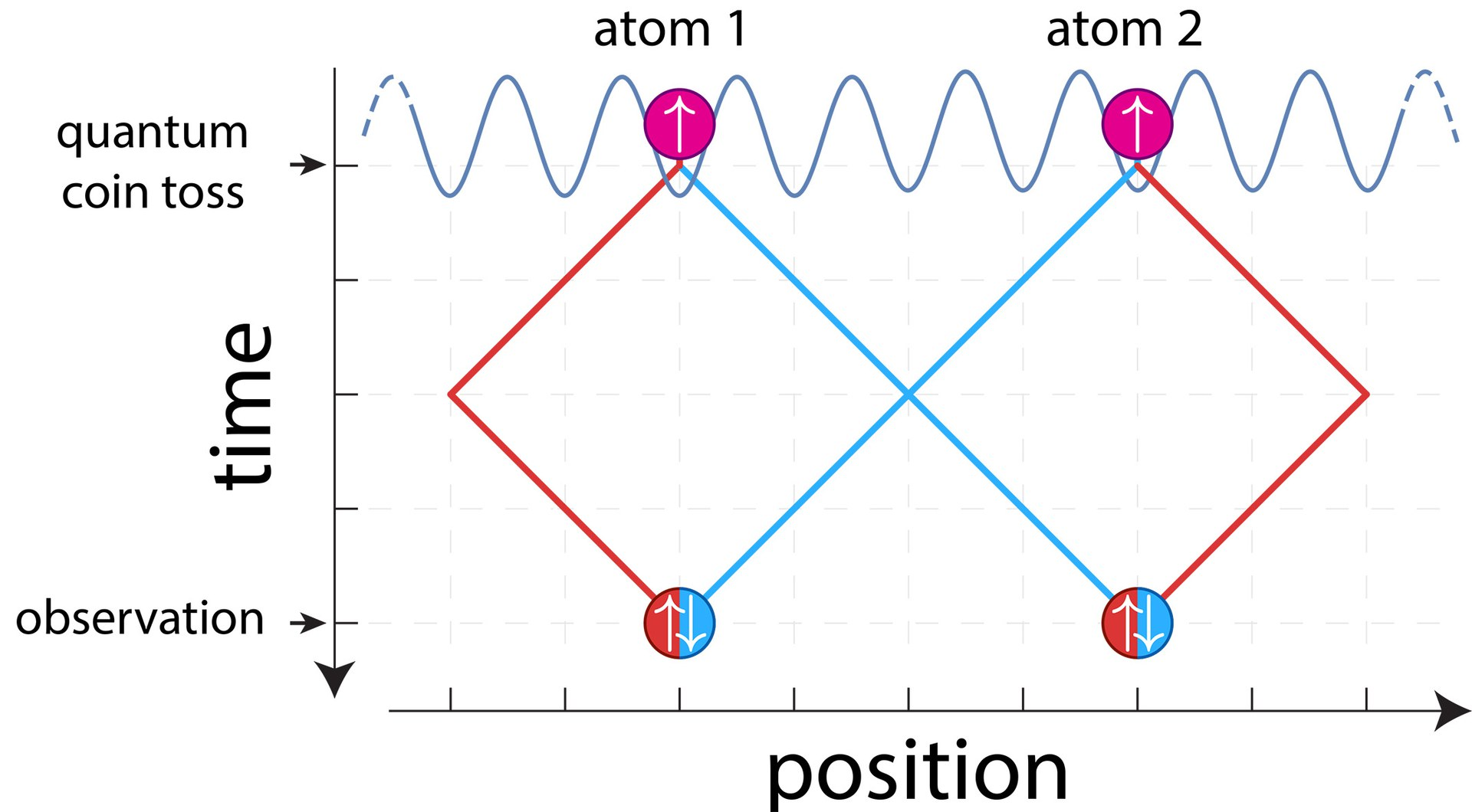 Two atoms, initially prepared in different locations,
